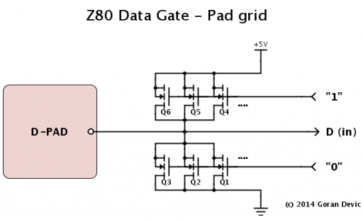 Z80 data gate pad
