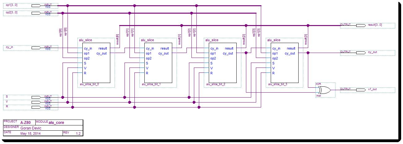 A-Z80 CPU ALU core
