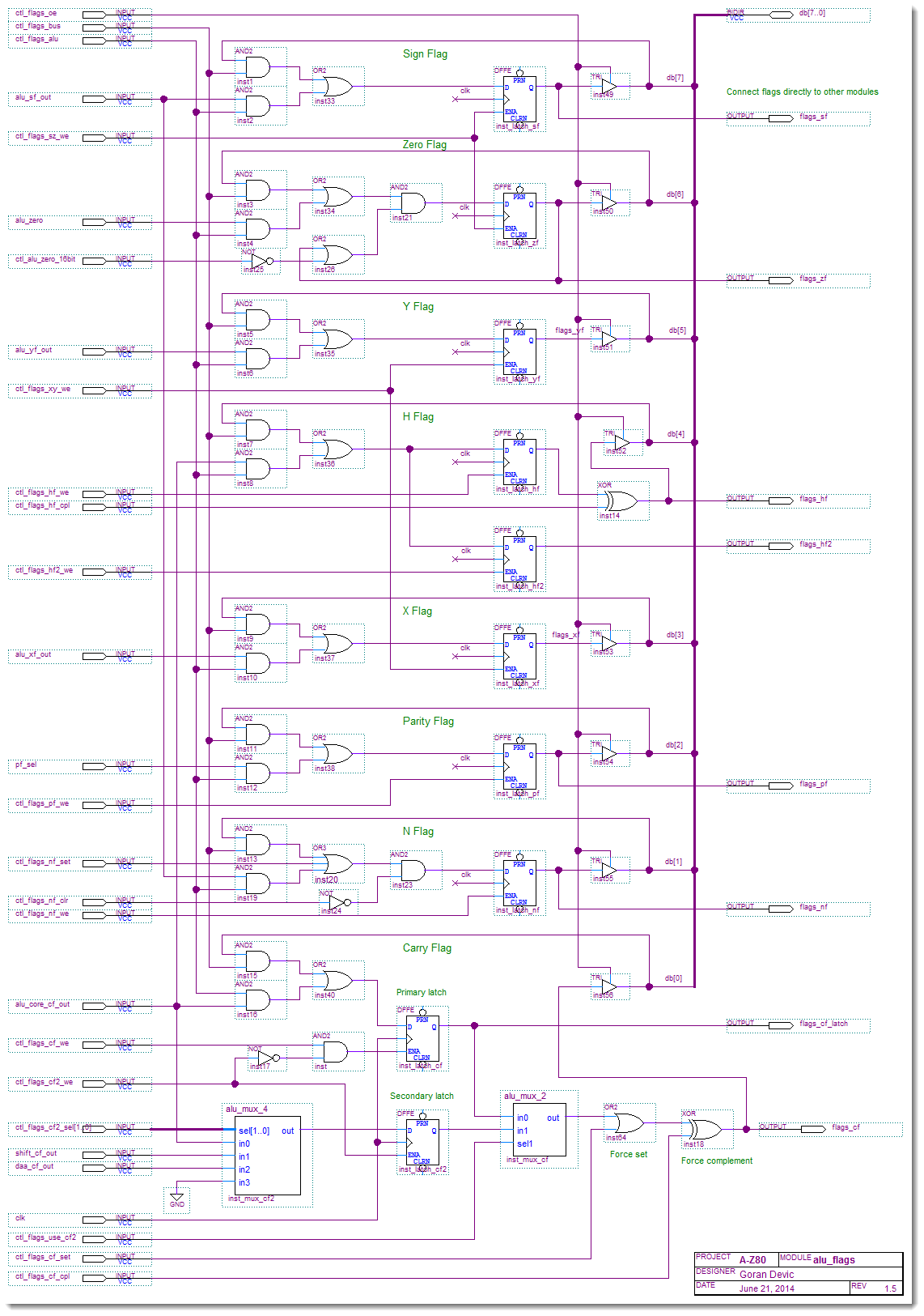 A-Z80 CPU ALU flags