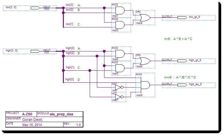 A-Z80 CPU ALU prepare for DAA